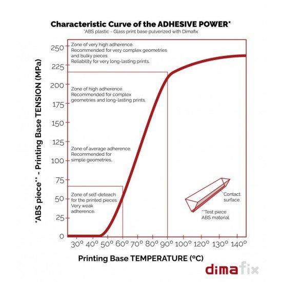 DIMAFIX - Heated bed fixation spray - 400ml