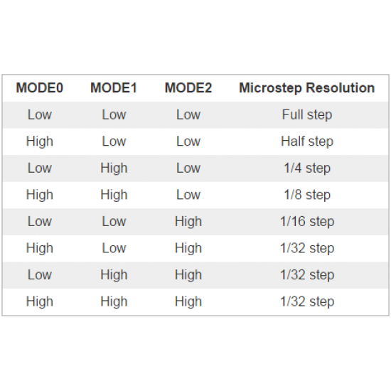 DRV8825 - Controlador para motor paso a paso, Alta intensidad - Driver